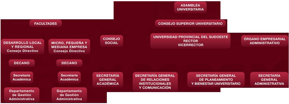organigrama-gobierno-web